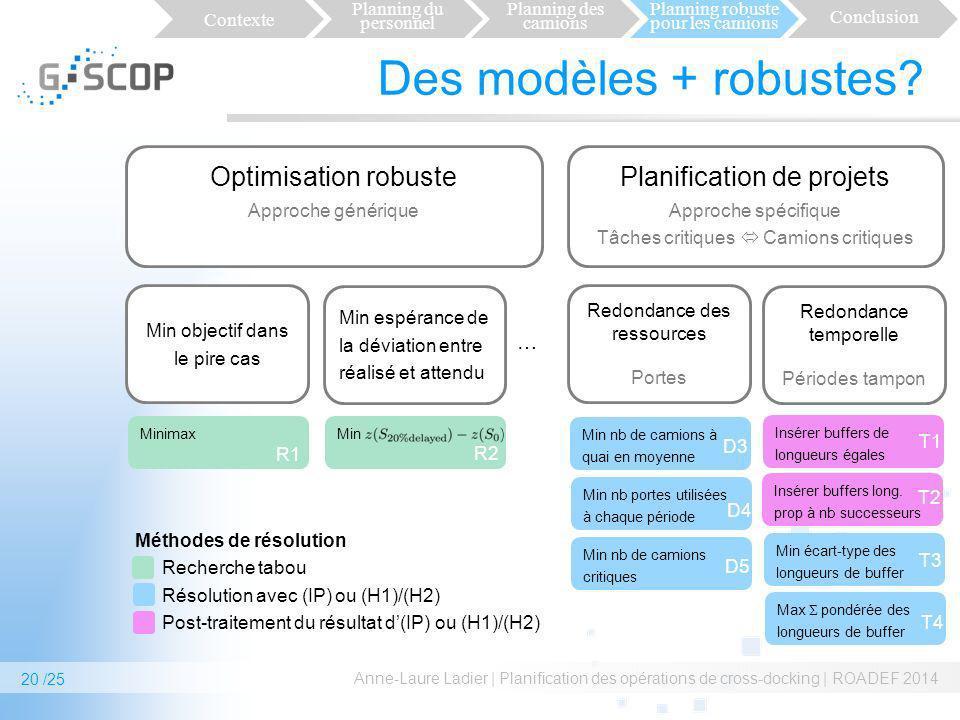 Des modèles + robustes? Anne-Laure Ladier | Planification des opérations de cross-docking | ROADEF 2014 20 /25 Recherche tabou Résolution avec (IP) ou
