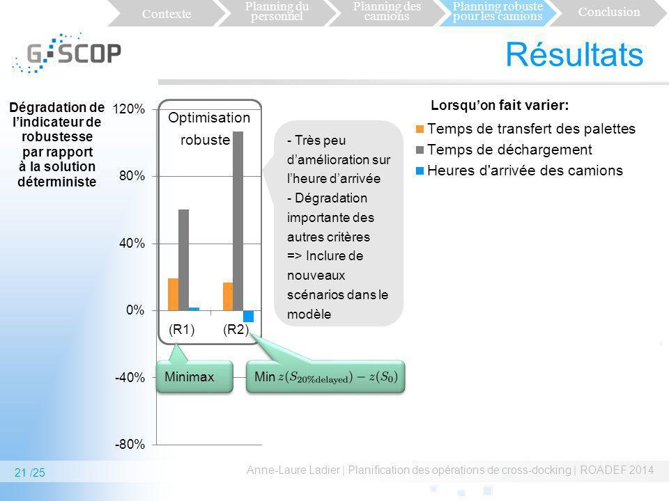 Résultats Anne-Laure Ladier | Planification des opérations de cross-docking | ROADEF 2014 Contexte Planning du personnel Planning des camions Planning