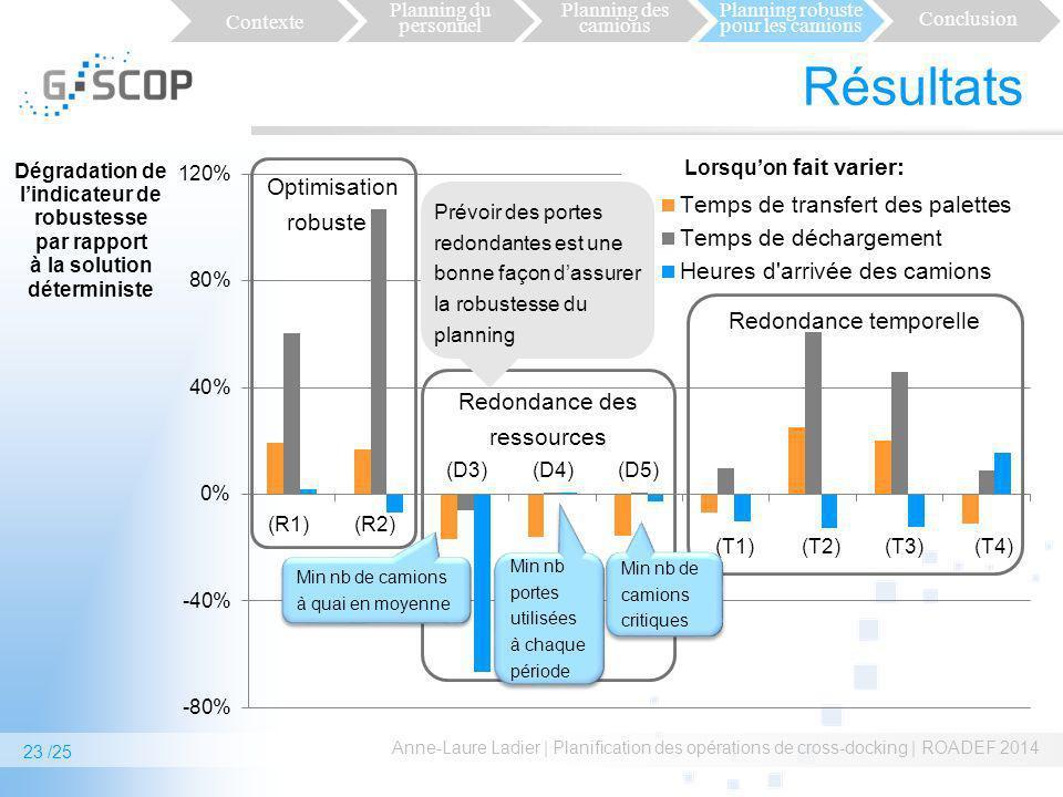 Redondance des ressources Résultats Anne-Laure Ladier | Planification des opérations de cross-docking | ROADEF 2014 Contexte Planning du personnel Pla