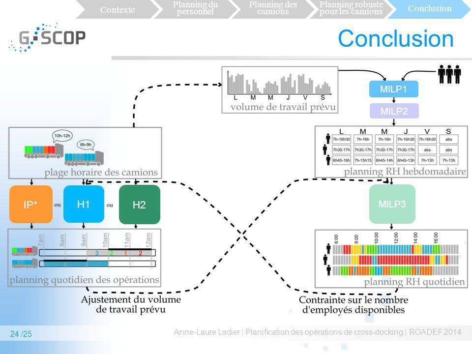 Conclusion Anne-Laure Ladier | Planification des opérations de cross-docking | ROADEF 2014 MILP1 MILP2 MILP3 IP* H1H1 H2 Contexte Planning du personne