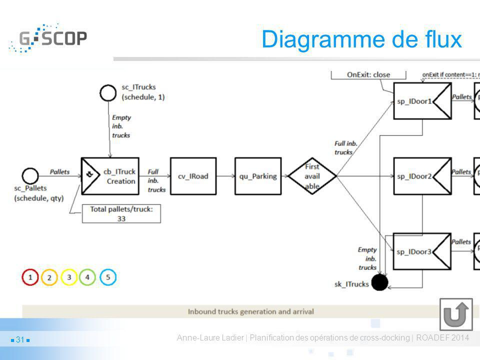 Diagramme de flux Anne-Laure Ladier | Planification des opérations de cross-docking | ROADEF 2014 31