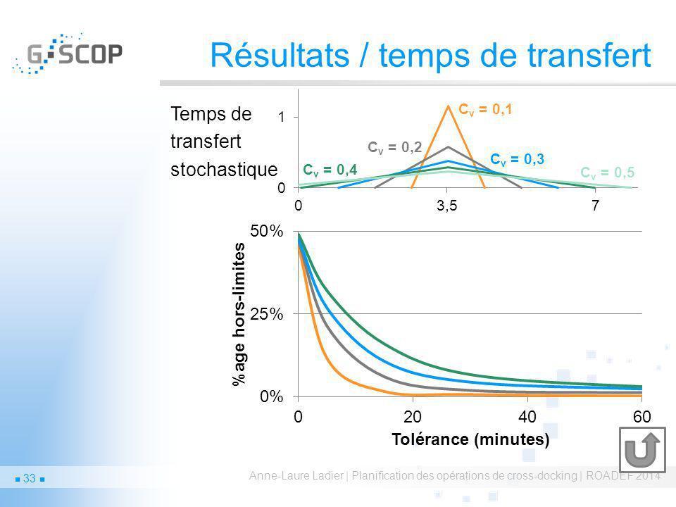 Résultats / temps de transfert Anne-Laure Ladier | Planification des opérations de cross-docking | ROADEF 2014 Temps de transfert stochastique 33