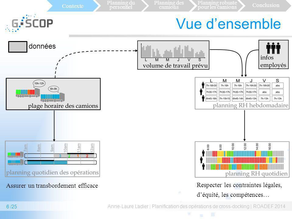 Vue densemble Anne-Laure Ladier | Planification des opérations de cross-docking | ROADEF 2014 6 /25 Contexte Planning du personnel Planning des camion