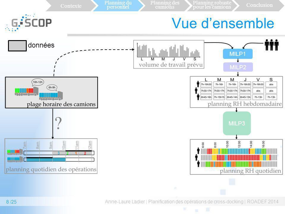 Vue densemble Anne-Laure Ladier | Planification des opérations de cross-docking | ROADEF 2014 8 /25 MILP1 MILP2 MILP3 Contexte Planning du personnel P