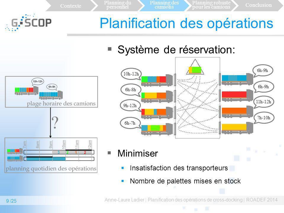 Planification des opérations Système de réservation: Minimiser Insatisfaction des transporteurs Nombre de palettes mises en stock Anne-Laure Ladier |