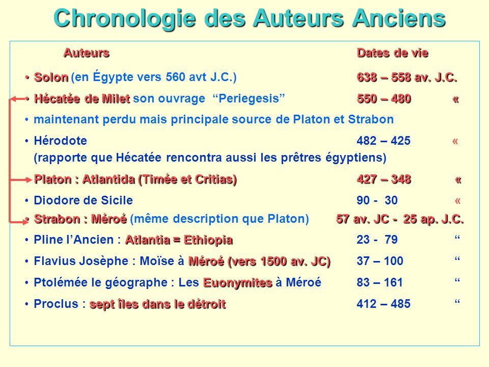 Chronologie des Auteurs Anciens AuteursDates de vie Solon 638 – 558 av. J.C.Solon (en Égypte vers 560 avt J.C.)638 – 558 av. J.C. Hécatée de Milet 550