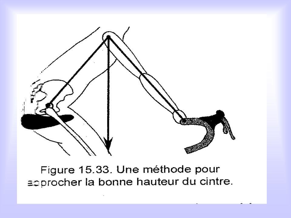 2. Méthode mathématique : la formule pour calculer cette distance depuis la longueur de bras et la hauteur du buste est : S = ( Bu+Br)/2 On peut utili