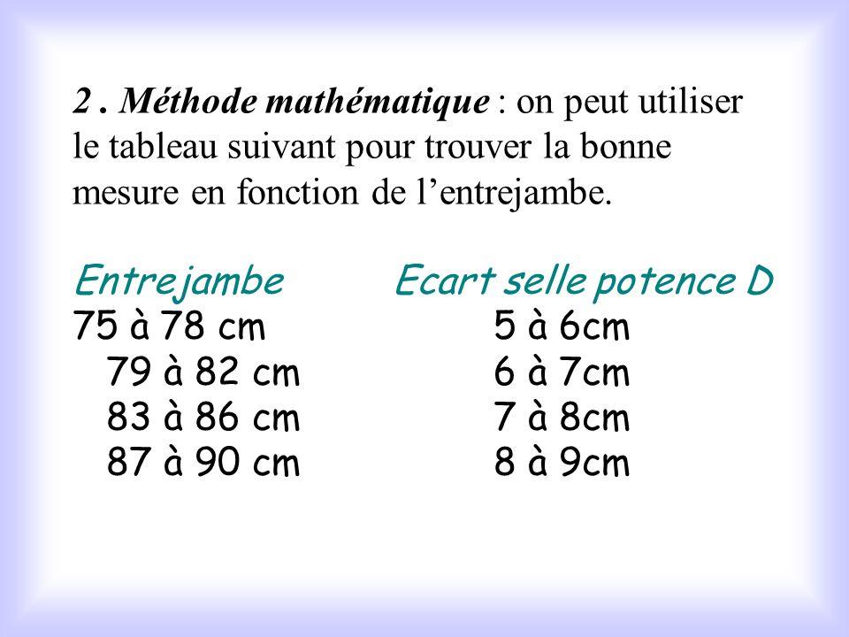 IV - Lécart selle potence D Cest lécart entre le sommet du bec de selle et le sommet de la potence. 2. Méthode visuelle : une bonne recette consiste a