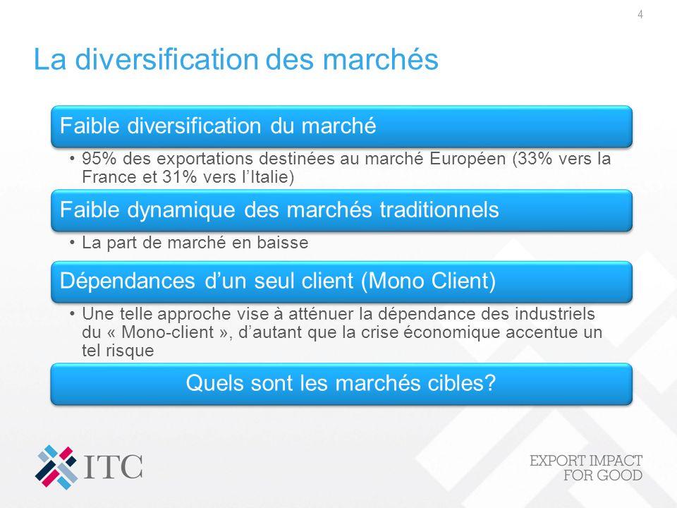 La diversification des marchés 4 Faible diversification du marché 95% des exportations destinées au marché Européen (33% vers la France et 31% vers lI
