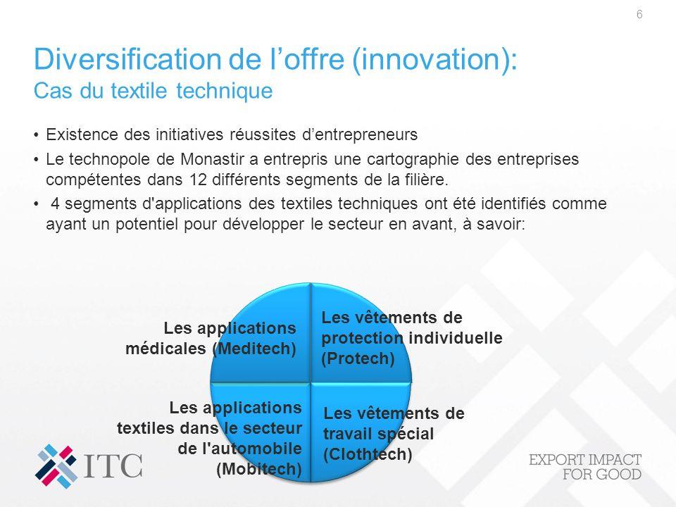 Diversification de loffre (innovation): Cas du textile technique Existence des initiatives réussites dentrepreneurs Le technopole de Monastir a entrep