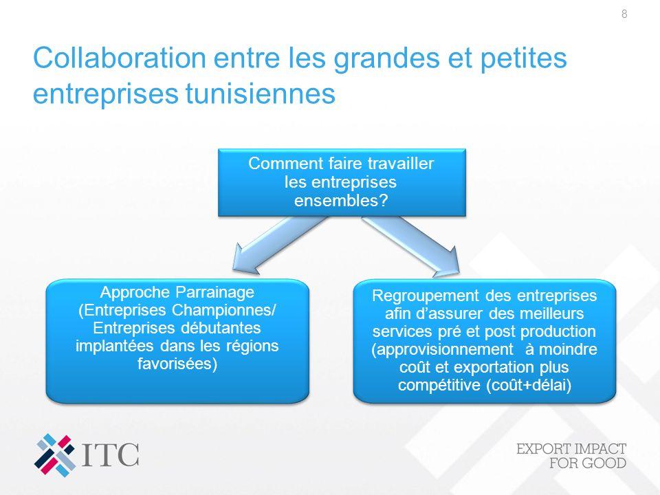 Collaboration entre les grandes et petites entreprises tunisiennes 8 Approche Parrainage (Entreprises Championnes/ Entreprises débutantes implantées d
