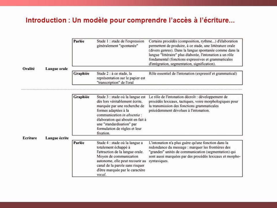 Introduction : Un modèle pour comprendre laccès à lécriture...