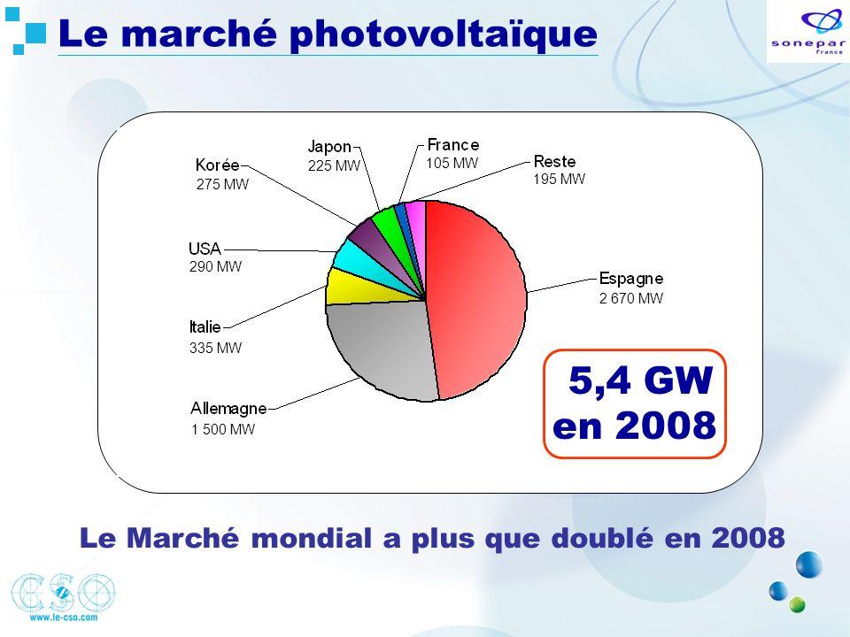Le marché photovoltaïque Le Marché mondial a plus que doublé en 2008 2 670 MW 1 500 MW 335 MW 290 MW 275 MW 225 MW 105 MW 195 MW 5,4 GW en 2008