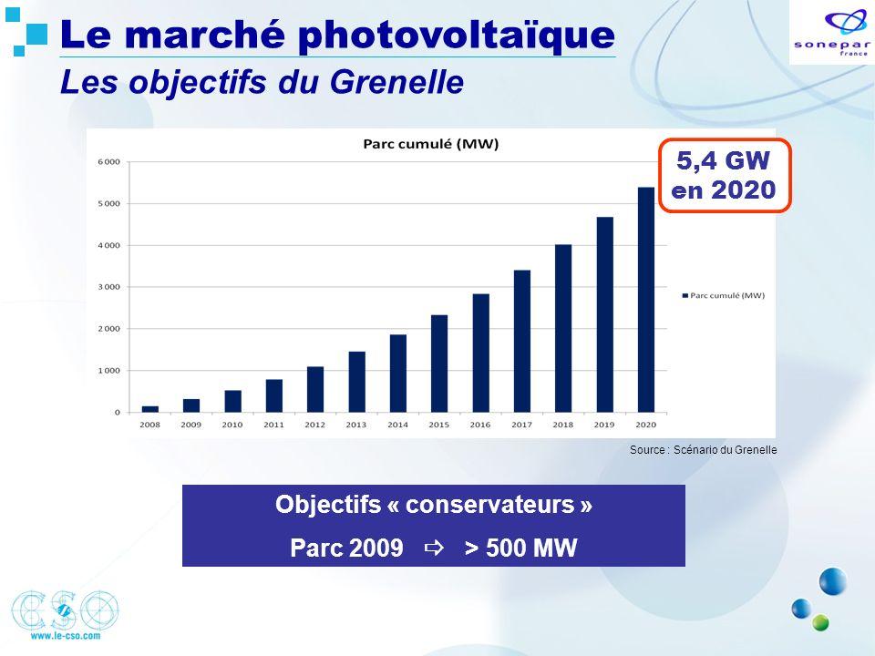 Source : Scénario du Grenelle Objectifs « conservateurs » Parc 2009 > 500 MW 5,4 GW en 2020 Le marché photovoltaïque Les objectifs du Grenelle