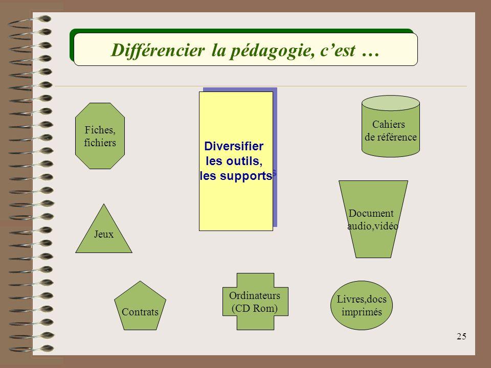 24 Varier les modalités de regroupement Différencier la pédagogie, cest … GROUPEObjectifDomaineComposition de niveau Adapter l enseignement aux niveaux des élèves Les domaines visant la maîtrise des fondamentaux Homogène de besoin Maîtriser des contenus disciplinaires Tous les domainesHomogène/ Hétérogène dintérêt Responsabiliser, socialiser, éveiller la curiosité Ceux concernés par le projet Hétérogène par affinités de méthode (C3) Développer lautonomie, sorganiser, gérer son travail TransversalHétérogène