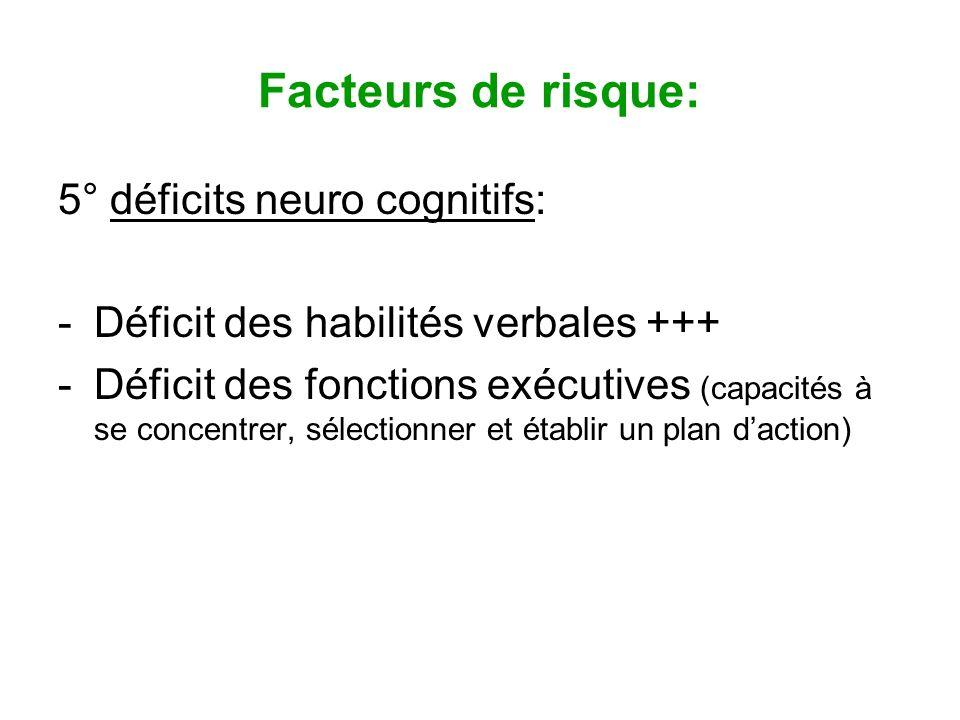 Facteurs de risque: 5° déficits neuro cognitifs: -Déficit des habilités verbales +++ -Déficit des fonctions exécutives (capacités à se concentrer, sél