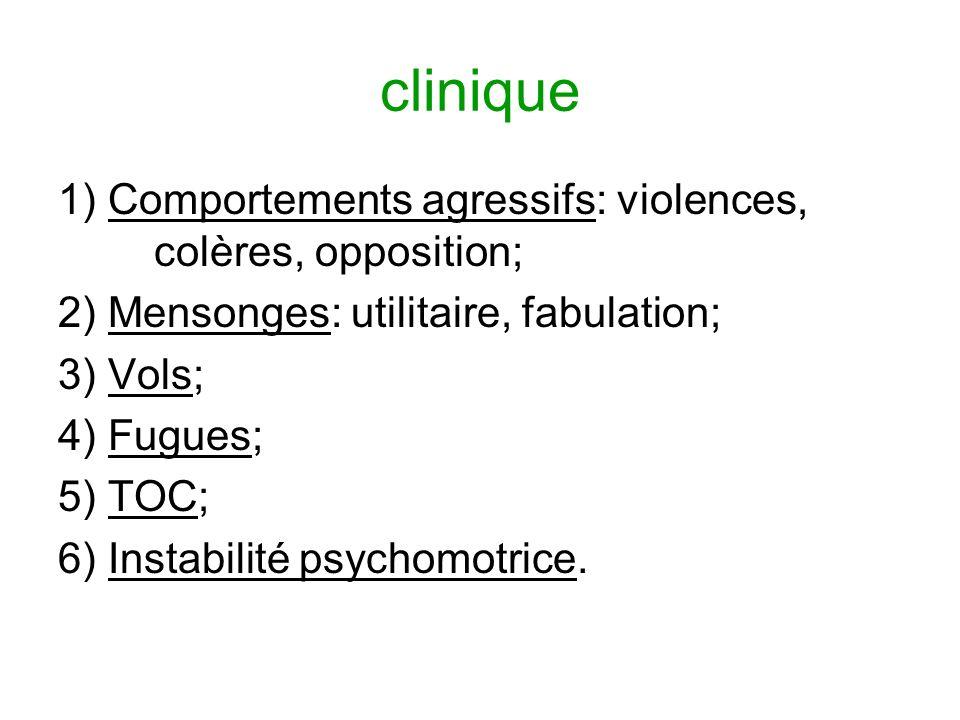 clinique 1) Comportements agressifs: violences, colères, opposition; 2) Mensonges: utilitaire, fabulation; 3) Vols; 4) Fugues; 5) TOC; 6) Instabilité