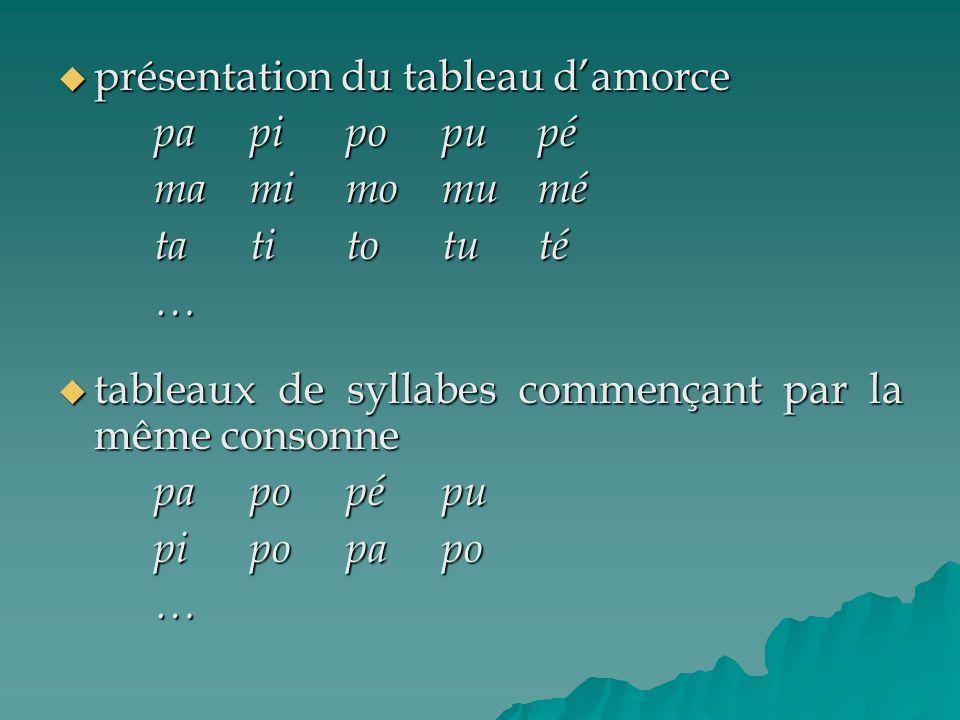présentation du tableau damorce présentation du tableau damorce papipopupé mamimomumé tatitotuté … tableaux de syllabes commençant par la même consonn