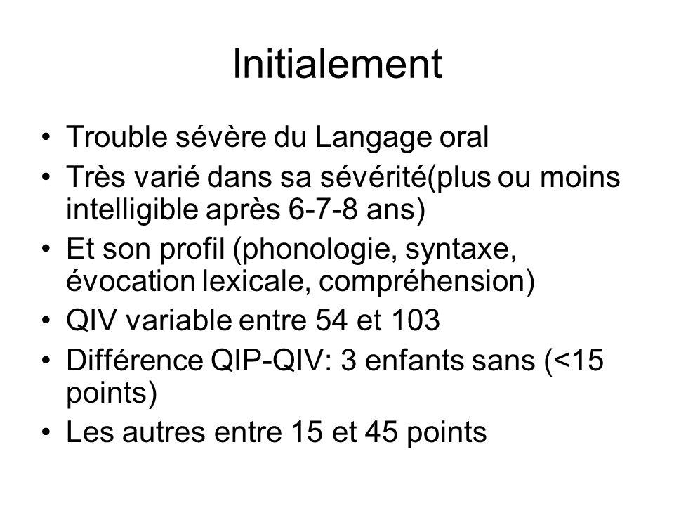 Initialement Trouble sévère du Langage oral Très varié dans sa sévérité(plus ou moins intelligible après 6-7-8 ans) Et son profil (phonologie, syntaxe