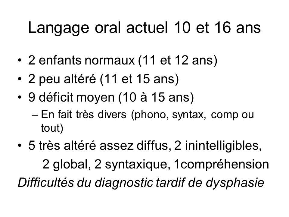 Langage oral actuel 10 et 16 ans 2 enfants normaux (11 et 12 ans) 2 peu altéré (11 et 15 ans) 9 déficit moyen (10 à 15 ans) –En fait très divers (phon