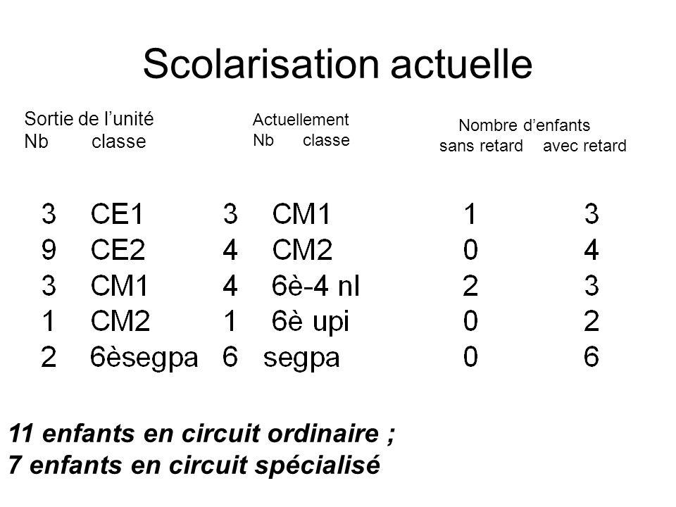 Scolarisation actuelle Sortie de lunité Nbclasse Actuellement Nb classe Nombre denfants sans retard avec retard 11 enfants en circuit ordinaire ; 7 en