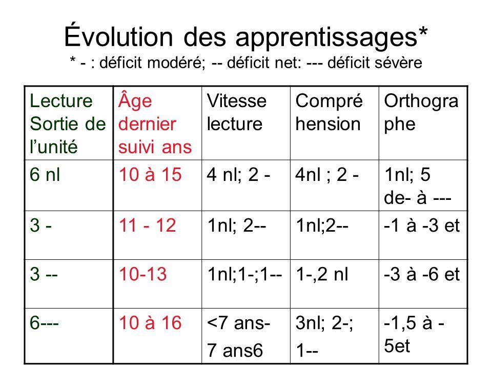 Évolution des apprentissages* * - : déficit modéré; -- déficit net: --- déficit sévère Lecture Sortie de lunité Âge dernier suivi ans Vitesse lecture Compré hension Orthogra phe 6 nl10 à 154 nl; 2 - 1nl; 5 de- à --- 3 -11 - 121nl; 2-- -1 à -3 et 3 --10-131nl;1-;1--1-,2 nl-3 à -6 et 6---10 à 16<7 ans- 7 ans6 3nl; 2-; 1-- -1,5 à - 5et