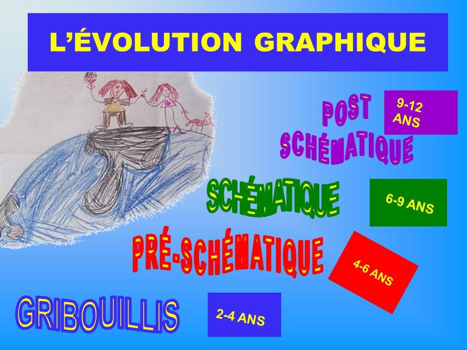 LÉVOLUTION GRAPHIQUE 4-6 ANS 2-4 ANS 6-9 ANS 9-12 ANS