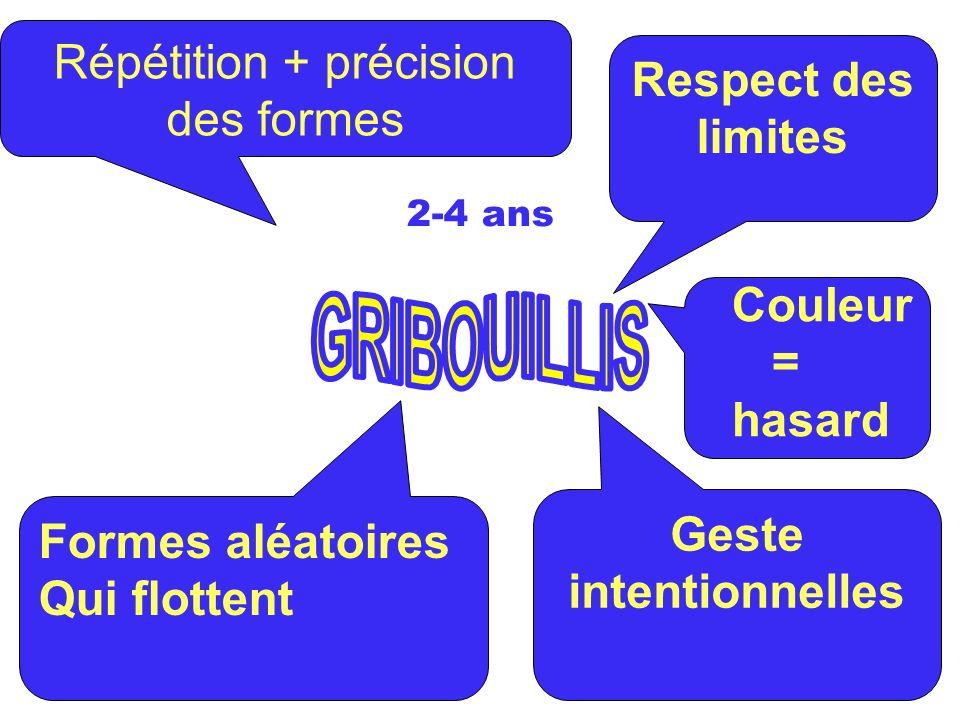 Respect des limites Geste intentionnelles Formes aléatoires Qui flottent Couleur = hasard Répétition + précision des formes 2-4 ans