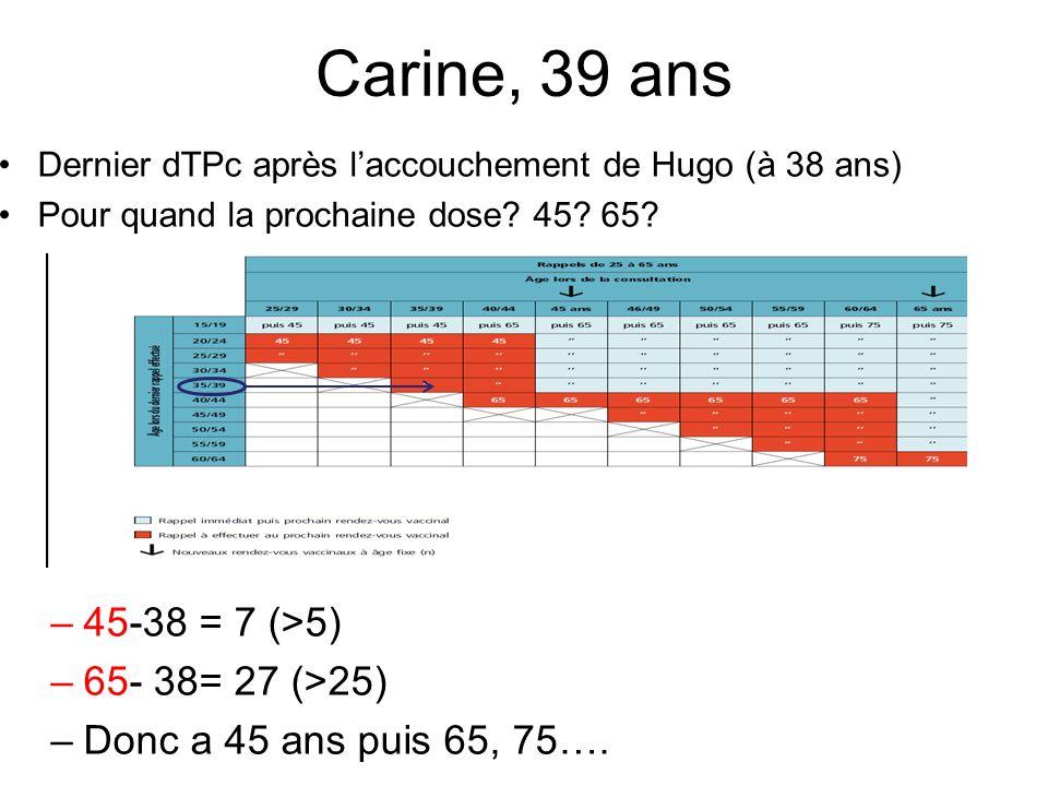 Carine, 39 ans Dernier dTPc après laccouchement de Hugo (à 38 ans) Pour quand la prochaine dose? 45? 65? –45-38 = 7 (>5) –65- 38= 27 (>25) –Donc a 45