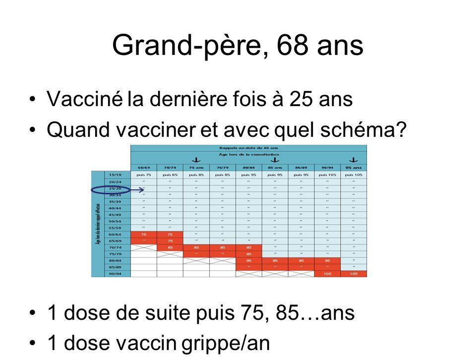 Grand-père, 68 ans Vacciné la dernière fois à 25 ans Quand vacciner et avec quel schéma? 1 dose de suite puis 75, 85…ans 1 dose vaccin grippe/an