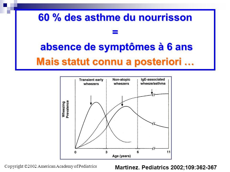 Copyright ©2002 American Academy of Pediatrics Martinez. Pediatrics 2002;109:362-367 Différents phénotypes évolutifs 60 % des asthme du nourrisson = a