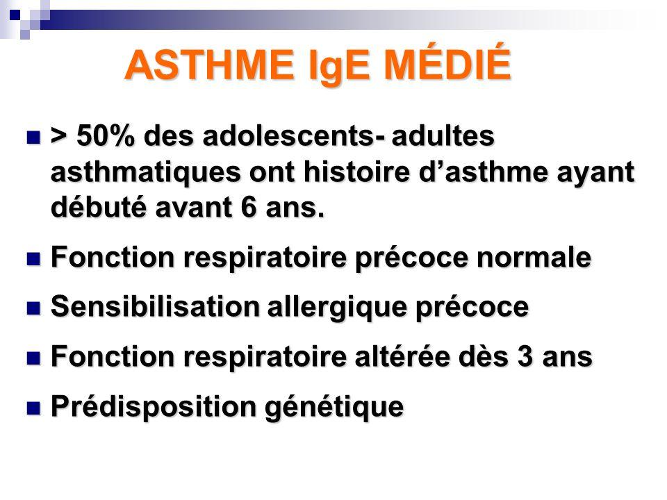 ASTHME IgE MÉDIÉ > 50% des adolescents- adultes asthmatiques ont histoire dasthme ayant débuté avant 6 ans. > 50% des adolescents- adultes asthmatique