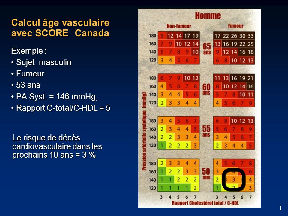 1 Calcul âge vasculaire avec SCORE Canada Exemple : Sujet masculin Sujet masculin Fumeur Fumeur 53 ans 53 ans PA Syst. = 146 mmHg, PA Syst. = 146 mmHg