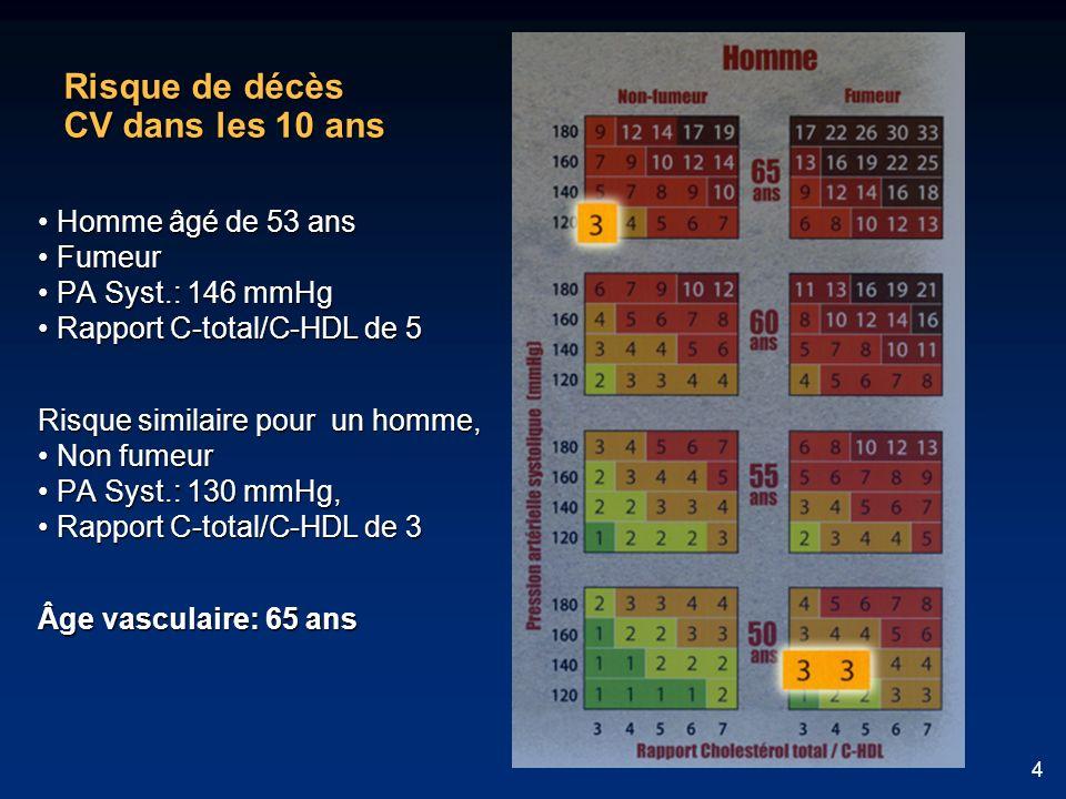 4 Risque de décès CV dans les 10 ans Homme âgé de 53 ans Homme âgé de 53 ans Fumeur Fumeur PA Syst.: 146 mmHg PA Syst.: 146 mmHg Rapport C-total/C-HDL de 5 Rapport C-total/C-HDL de 5 Risque similaire pour un homme, Non fumeur Non fumeur PA Syst.: 130 mmHg, PA Syst.: 130 mmHg, Rapport C-total/C-HDL de 3 Rapport C-total/C-HDL de 3 Âge vasculaire: 65 ans