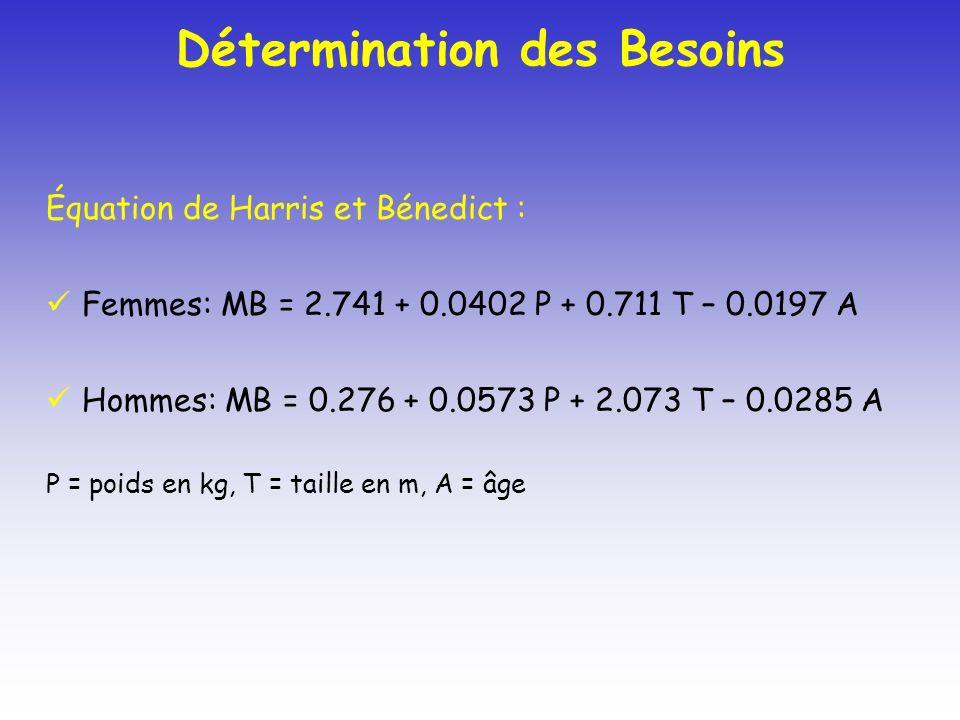 Détermination des Besoins Équation de Harris et Bénedict : Femmes: MB = 2.741 + 0.0402 P + 0.711 T – 0.0197 A Hommes: MB = 0.276 + 0.0573 P + 2.073 T – 0.0285 A P = poids en kg, T = taille en m, A = âge