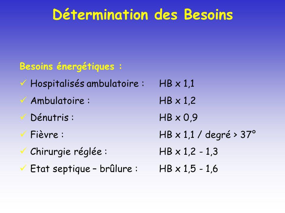 Besoins énergétiques : Hospitalisés ambulatoire : HB x 1,1 Ambulatoire : HB x 1,2 Dénutris : HB x 0,9 Fièvre : HB x 1,1 / degré > 37° Chirurgie réglée : HB x 1,2 - 1,3 Etat septique – brûlure : HB x 1,5 - 1,6 Détermination des Besoins