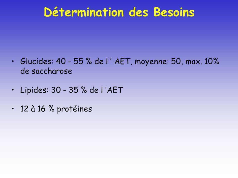 Glucides: 40 - 55 % de l AET, moyenne: 50, max. 10% de saccharose Lipides: 30 - 35 % de l AET 12 à 16 % protéines Détermination des Besoins