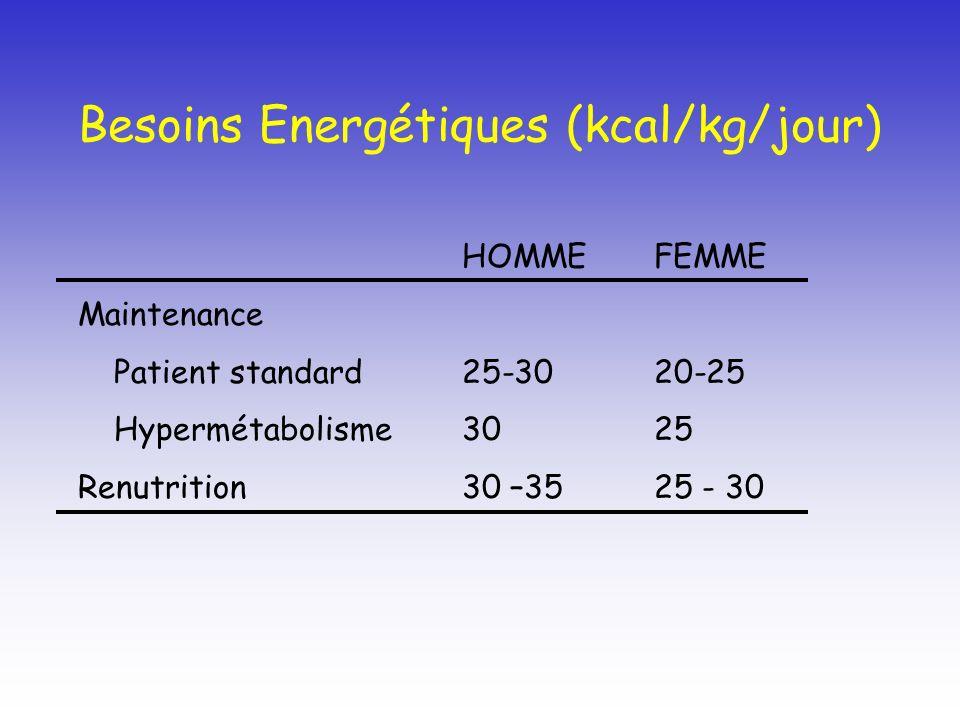 Besoins Energétiques (kcal/kg/jour) HOMMEFEMME Maintenance Patient standard25-3020-25 Hypermétabolisme3025 Renutrition30 –3525 - 30