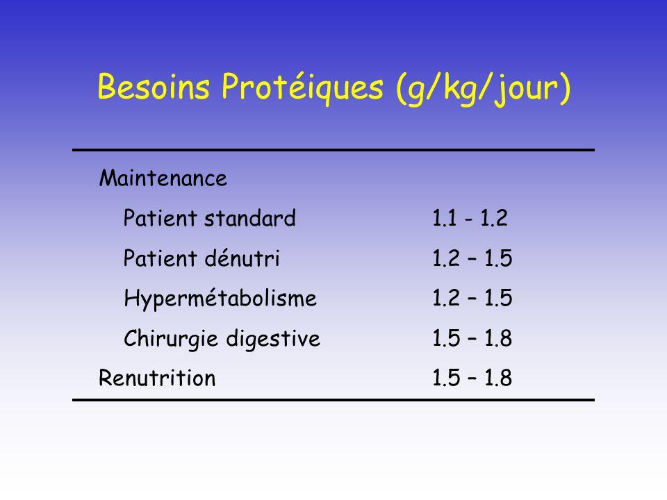 Besoins Protéiques (g/kg/jour) Maintenance Patient standard1.1 - 1.2 Patient dénutri1.2 – 1.5 Hypermétabolisme1.2 – 1.5 Chirurgie digestive1.5 – 1.8 R