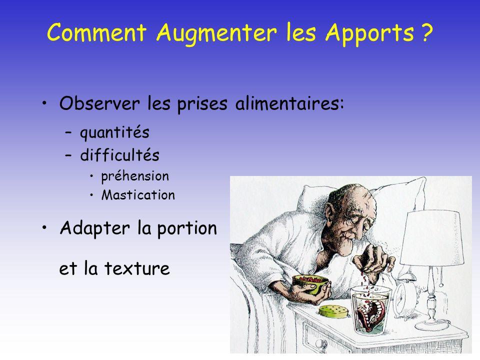 Comment Augmenter les Apports ? Observer les prises alimentaires: –quantités –difficultés préhension Mastication Adapter la portion et la texture