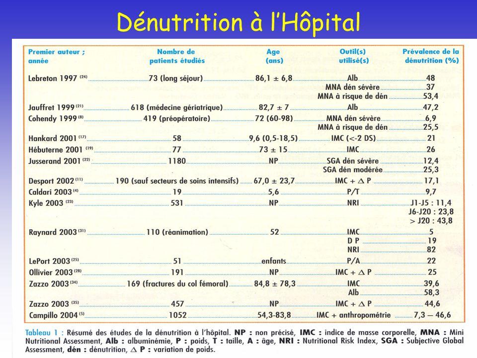 Dénutrition à lHôpital