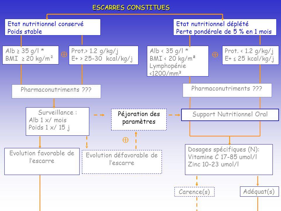 Etat nutritionnel conservé Poids stable Etat nutritionnel déplété Perte pondérale de 5 % en 1 mois Alb 35 g/l * BMI 20 kg/m² Alb < 35 g/l * BMI < 20 kg/m² Lymphopénie <1200/mm ³ Prot.> 1.2 g/kg/j E+ > 25-30 kcal/kg/j Prot.