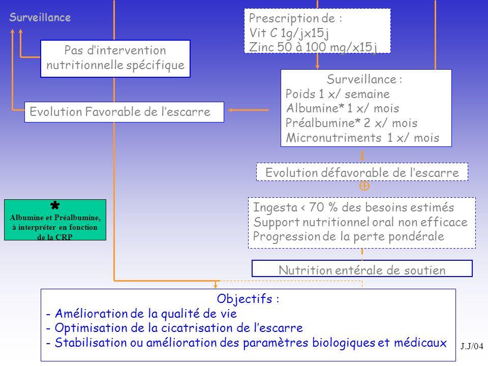 Surveillance : Poids 1 x/ semaine Albumine* 1 x/ mois Préalbumine* 2 x/ mois Micronutriments 1 x/ mois Objectifs : - Amélioration de la qualité de vie