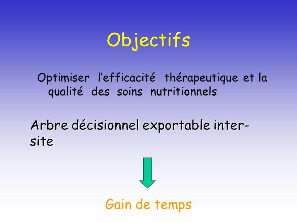 Objectifs Optimiser lefficacité thérapeutique et la qualité des soins nutritionnels Arbre décisionnel exportable inter- site Gain de temps