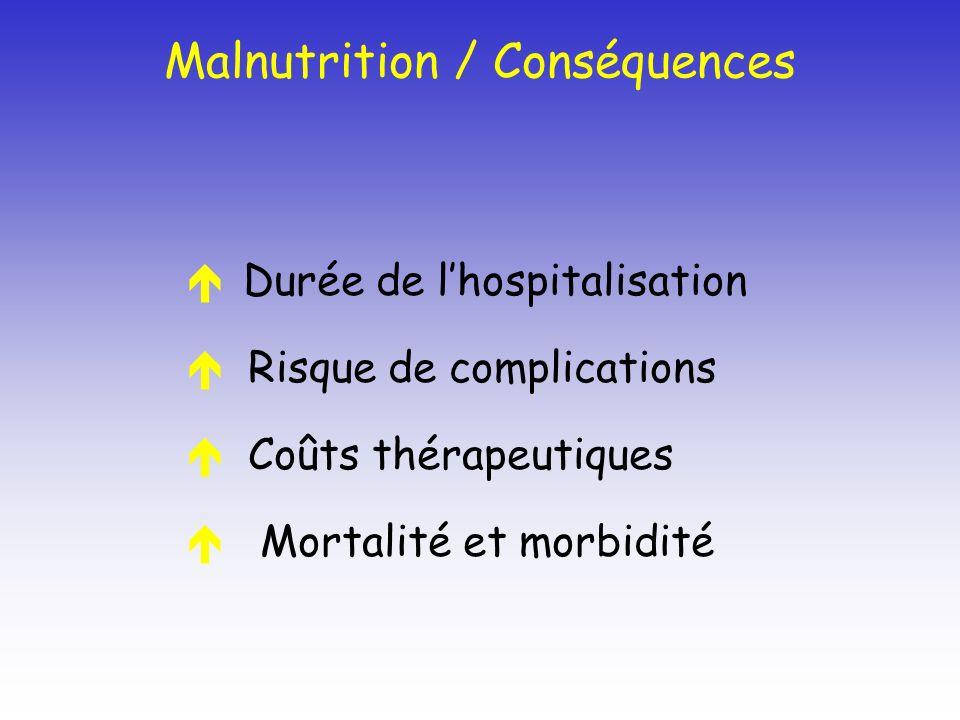 Malnutrition / Conséquences Durée de lhospitalisation Risque de complications Coûts thérapeutiques Mortalité et morbidité