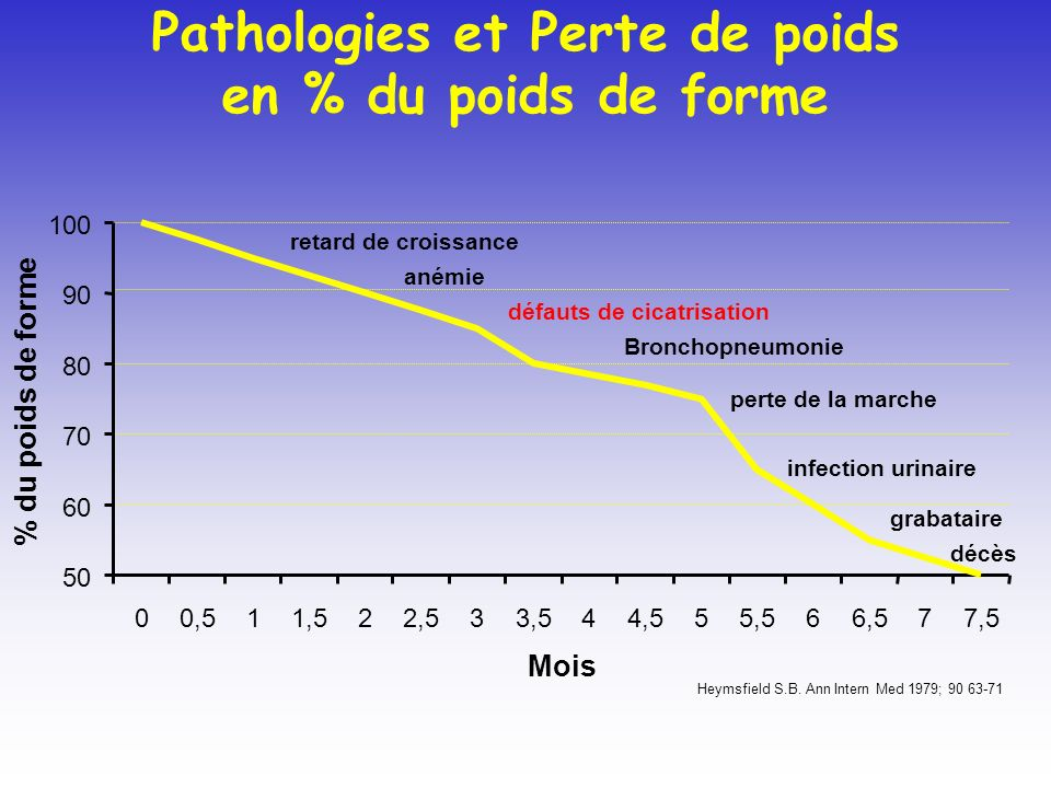 Pathologies et Perte de poids en % du poids de forme 50 60 70 80 90 100 00,511,522,533,544,555,566,577,5 Mois % du poids de forme Heymsfield S.B. Ann