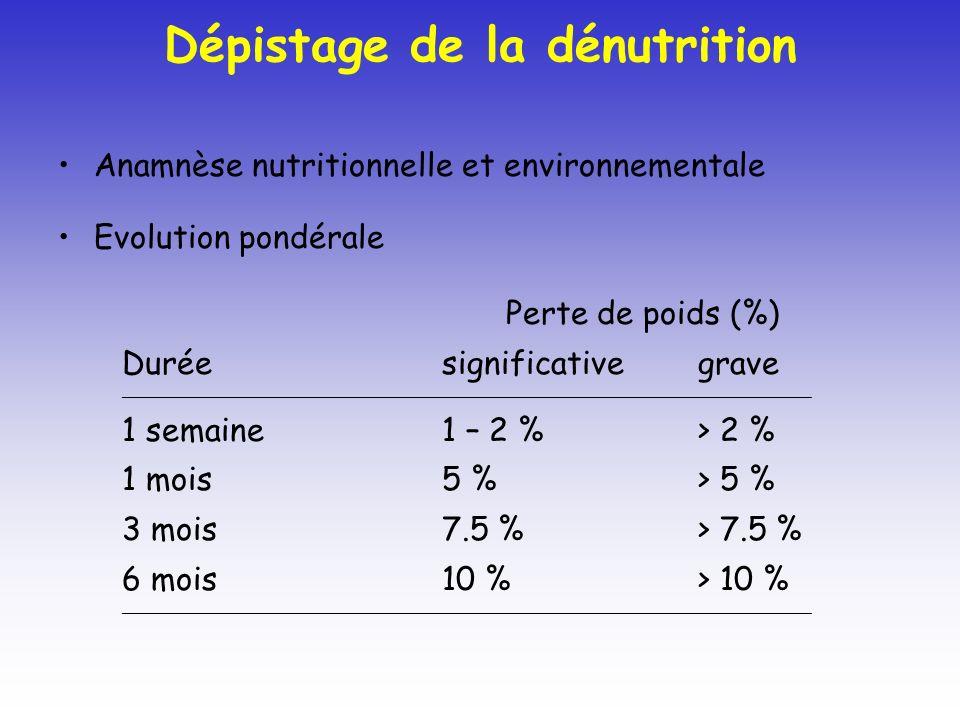 Dépistage de la dénutrition Anamnèse nutritionnelle et environnementale Evolution pondérale Perte de poids (%) Duréesignificativegrave _______________________________________________________________________________________________________ 1 semaine1 – 2 %> 2 % 1 mois5 %> 5 % 3 mois7.5 %> 7.5 % 6 mois10 %> 10 % _______________________________________________________________________________________________________