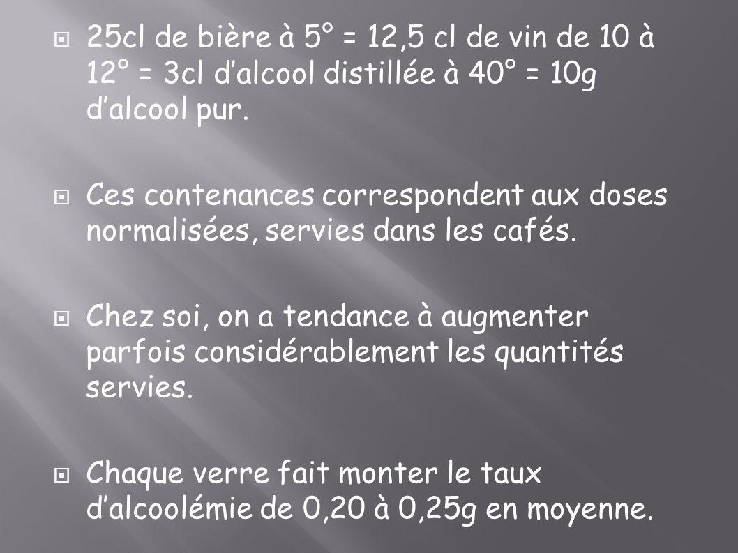 25cl de bière à 5° = 12,5 cl de vin de 10 à 12° = 3cl dalcool distillée à 40° = 10g dalcool pur. Ces contenances correspondent aux doses normalisées,