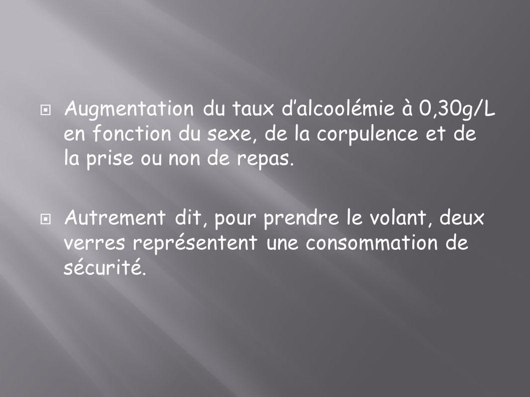 Augmentation du taux dalcoolémie à 0,30g/L en fonction du sexe, de la corpulence et de la prise ou non de repas. Autrement dit, pour prendre le volant