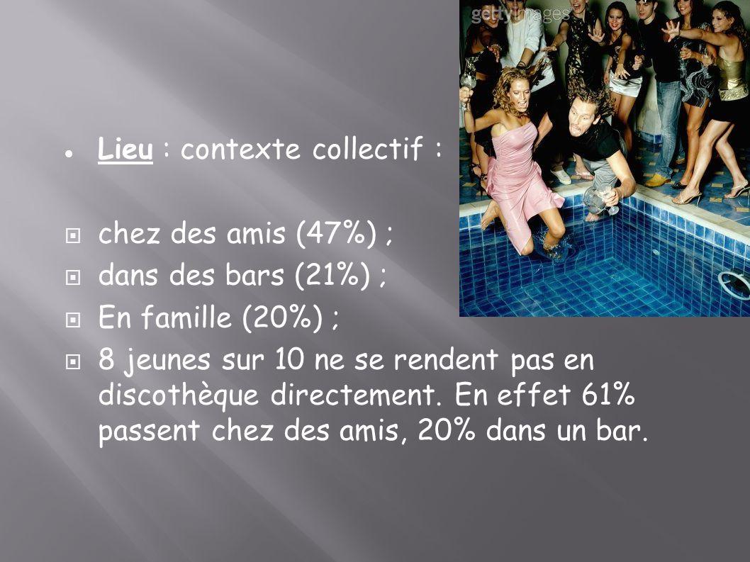 Lieu : contexte collectif : chez des amis (47%) ; dans des bars (21%) ; En famille (20%) ; 8 jeunes sur 10 ne se rendent pas en discothèque directemen